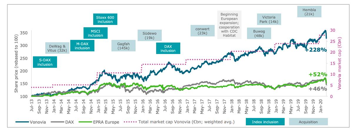 Vonovia share price gains