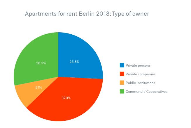 Vonovia and Deutsche Wohnen do not have substantial market shares in Berlin