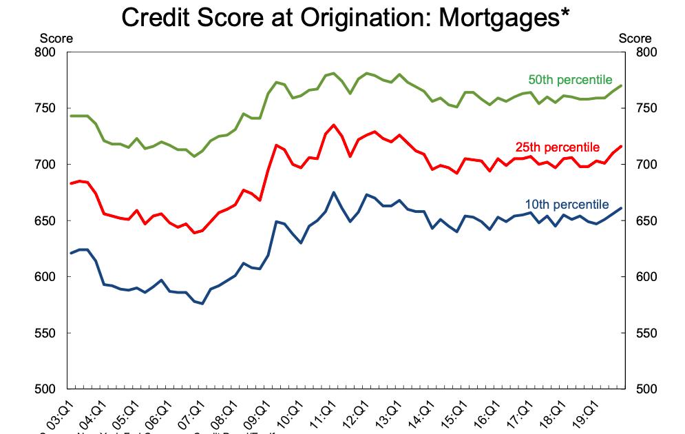 Credit Score at origination