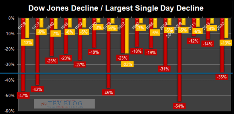For the Dow Jones, the COVID-19 crash was one of the 5 most severe slumps ever