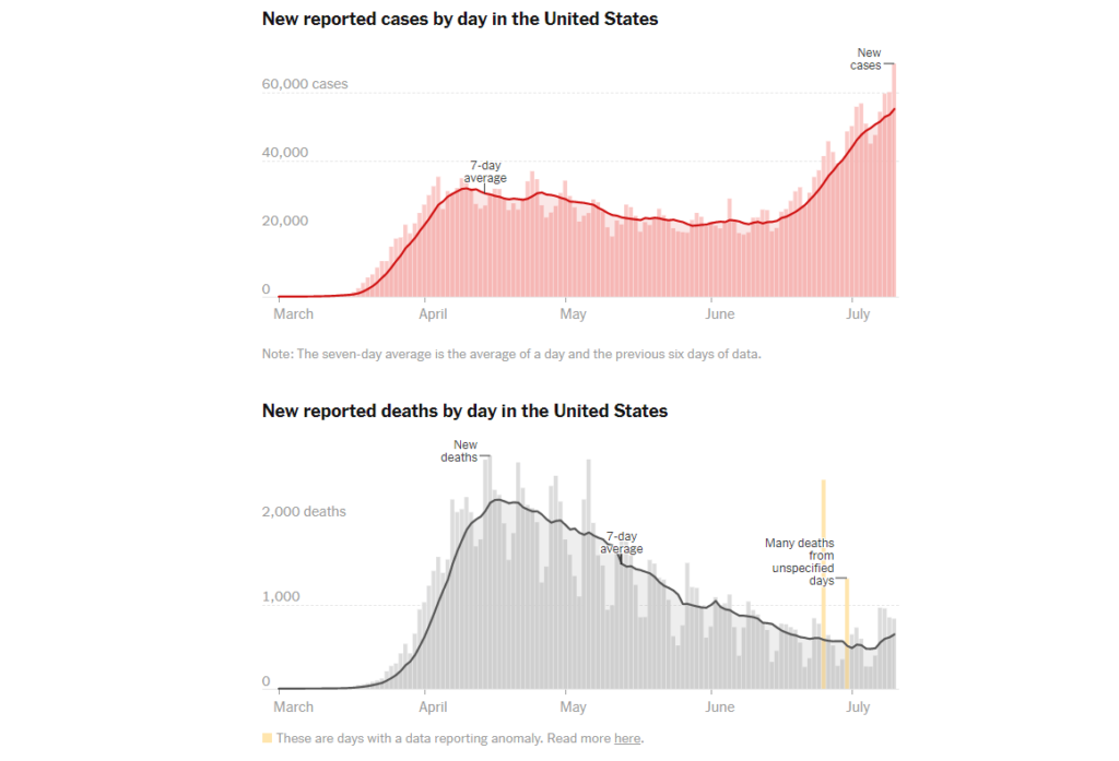 New Cases in the US, (Source: New York Times)