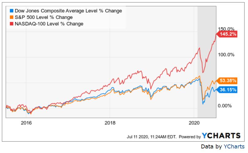 Performance of Dow Jones SP500 and NASDAQ 100