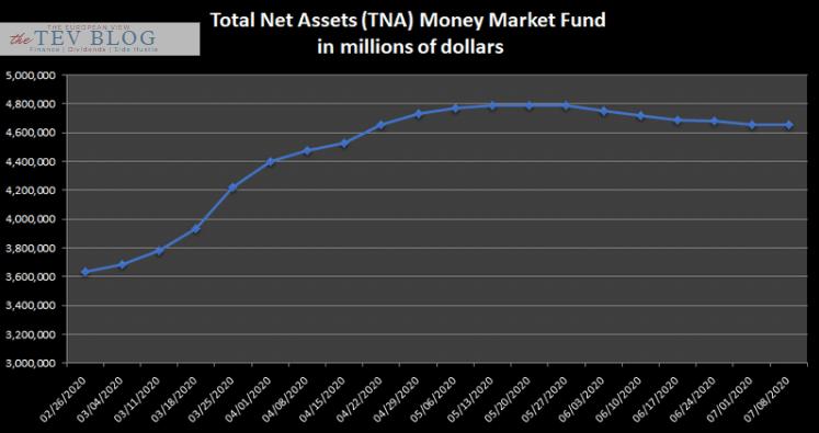 Coming stock market crash?: What smart money did so far