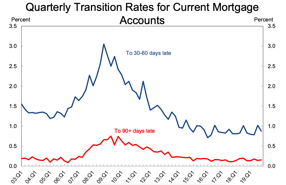 Quarterly transition rates for current mortgages