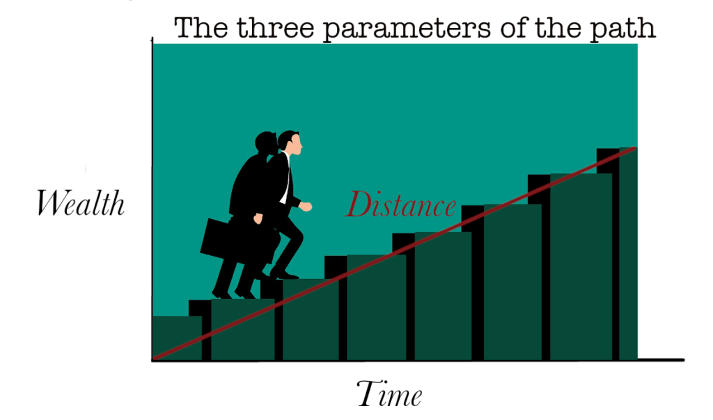 The three parameter of the path to wealth