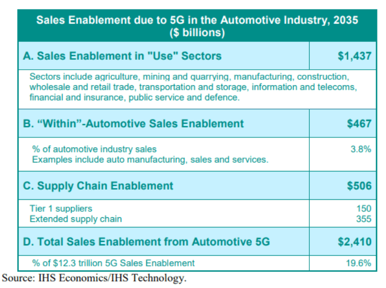 5G will open a completely new market within the automotive sector