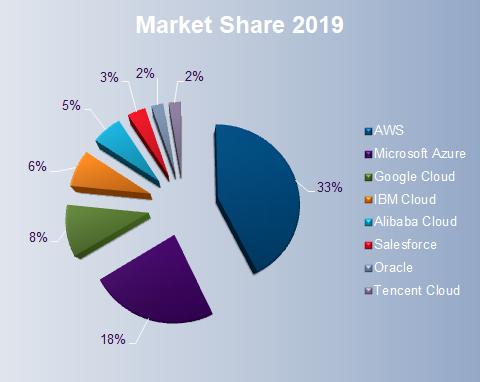 Best Winner Stock For Cloud Computing Market Share Graph