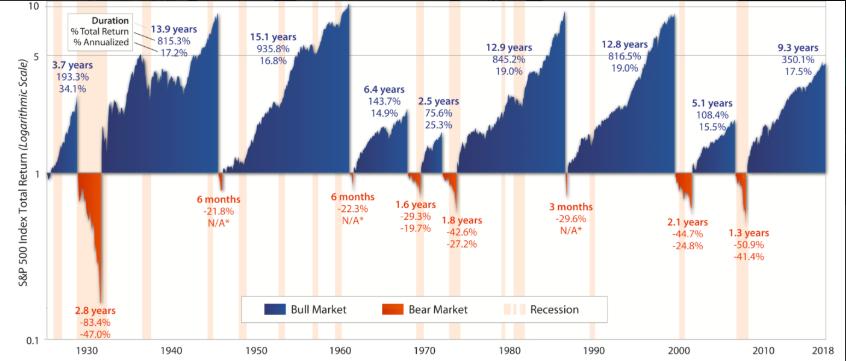 Bull vs bear markets