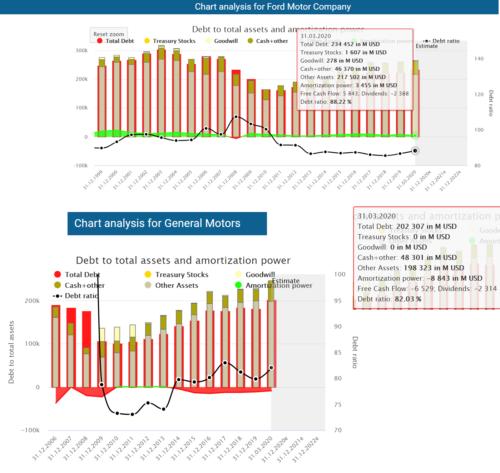 Balance sheet Ford vs GM