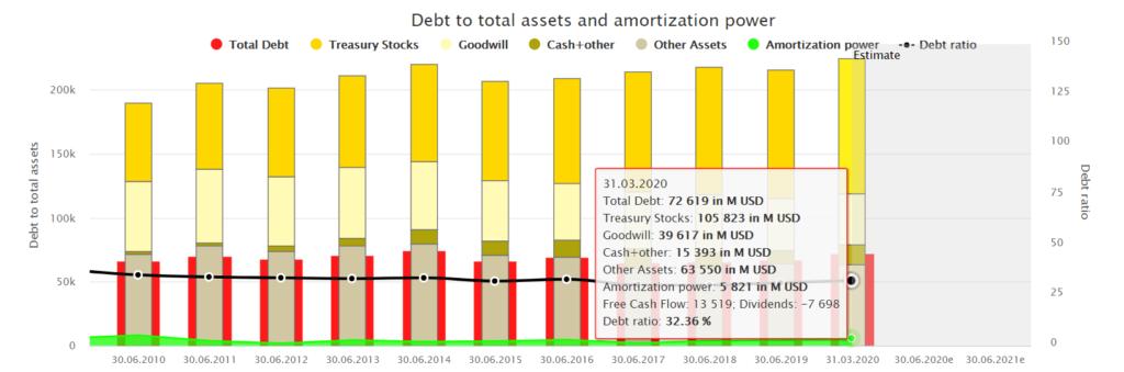 Procter & Gamble Fundamental Stock Analysis: Debt To Assets And Amortization Power