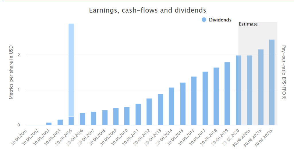 Fundamental Microsoft stock analysis: Dividend history