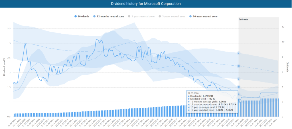 Dividend history for Microsoft