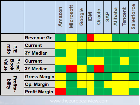 Evaluation Fundamental Analysis