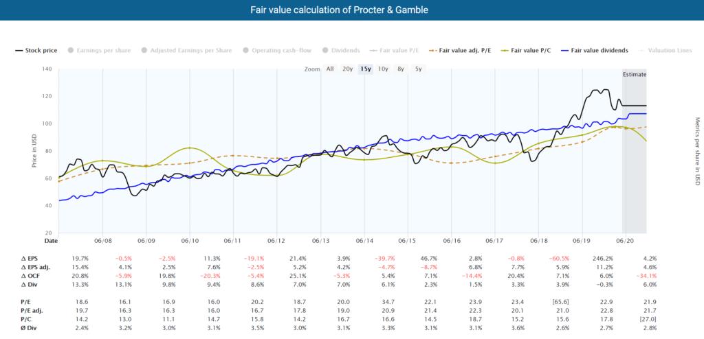 Procter & Gamble Fundamental Stock Analysis: Fair value calculation