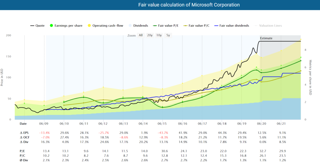 Fundamental Microsoft stock analysis: Fair value calculation of Microsoft