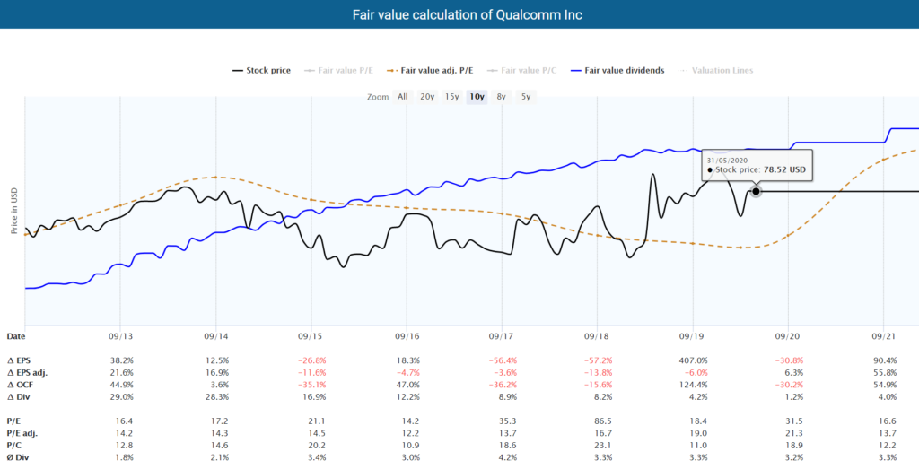 Fair value calculation of Qualcomm powered by Dividend Screener