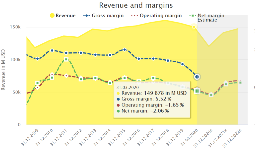 Ford Revenue and Margins