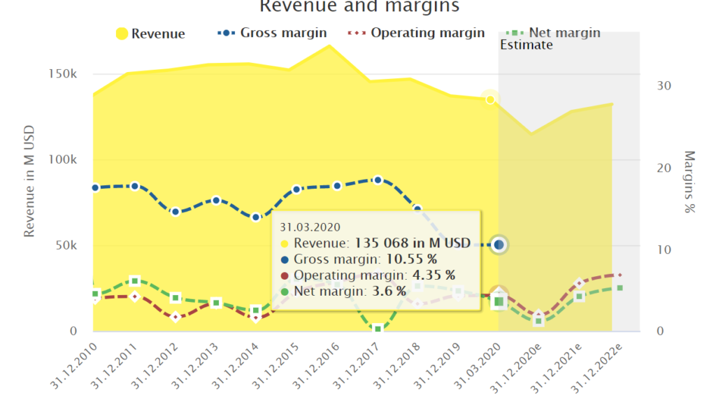GM Revenue and Margins