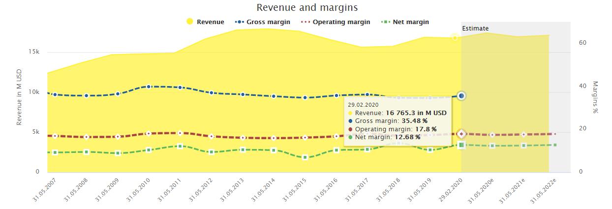 General Mills Revenue and Margins
