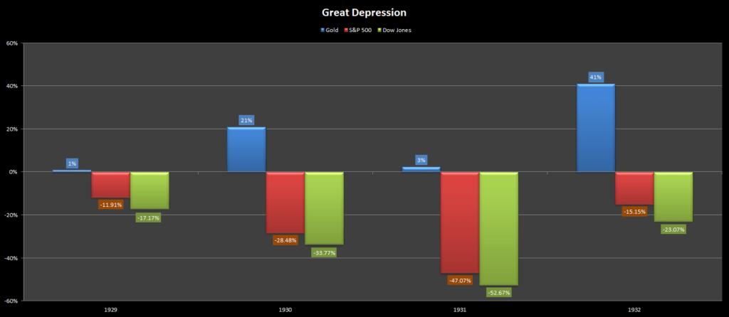 Asset Classes Performance: Great Depression