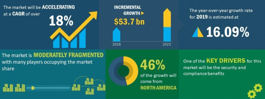 Hybrid Cloud Market Growth Forecast
