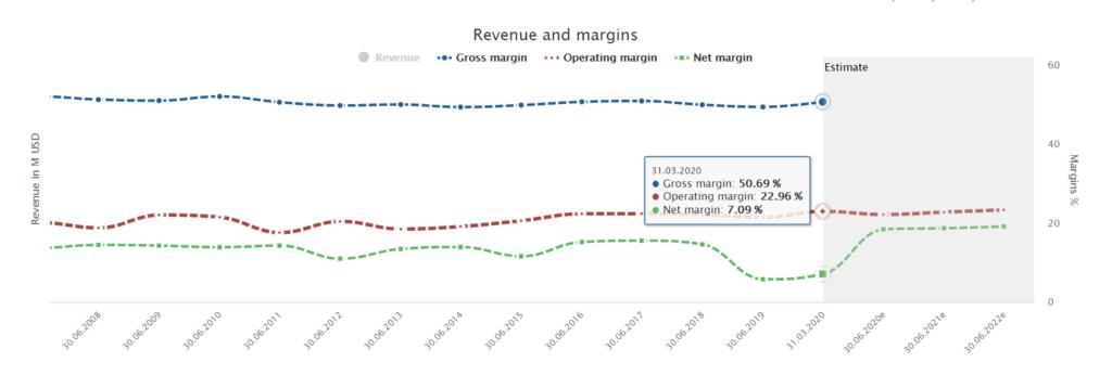 Procter & Gamble Fundamental Stock Analysis: Margins