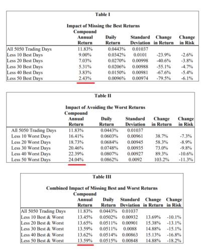 Market Timing versus Dollar-Cost Averaging