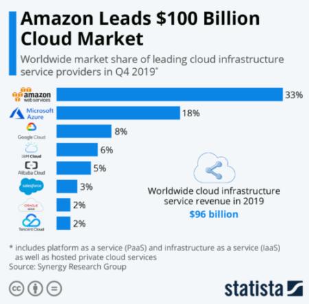 Microsoft Cloud Market Share