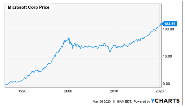 When To Sell Stocks And How To Decide To Sell