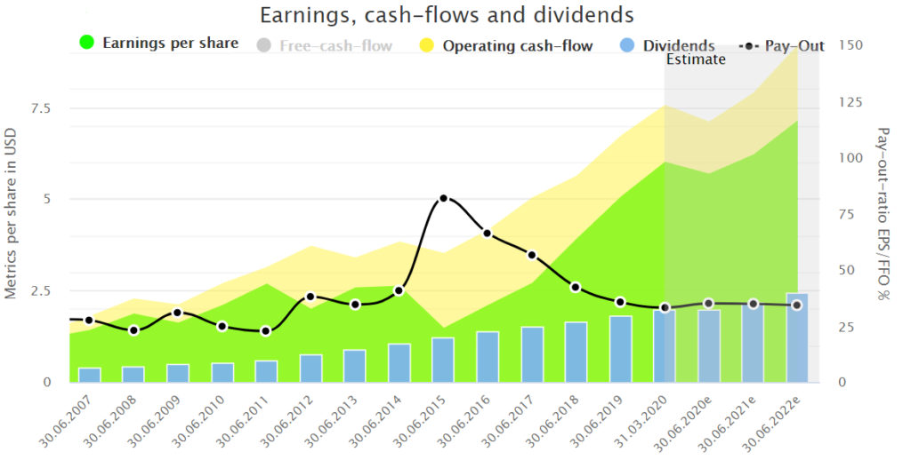 Fundamental Microsoft stock analysis: Microsoft earnings, cash-flows, and dividends