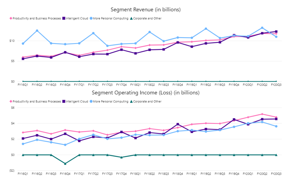 Microsoft revenue and operating income per segment