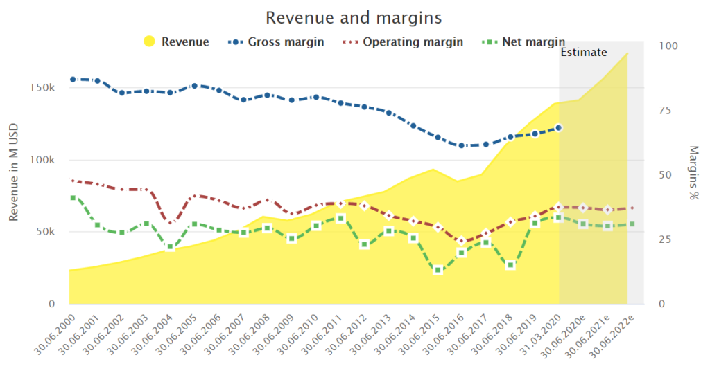 Microsoft's revenue and margins