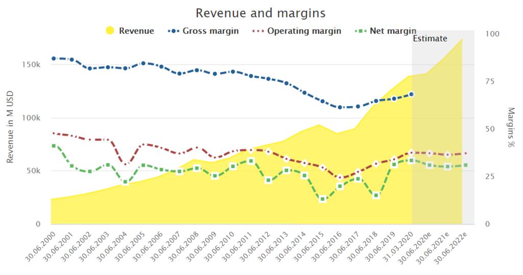 Microsoft's revenue and margins