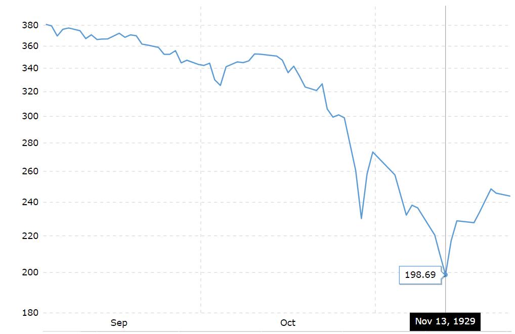 Upcoming Stock Market Crash Phase 1: September Crash and November bottom 1929
