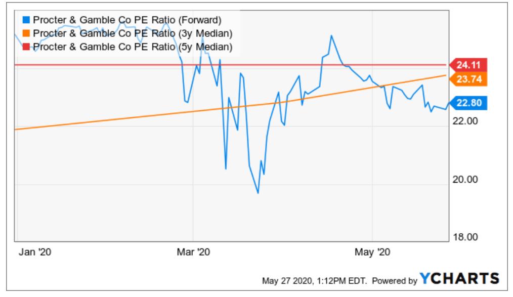 Procter & Gamble Fundamental Stock Analysis: PE Ratio