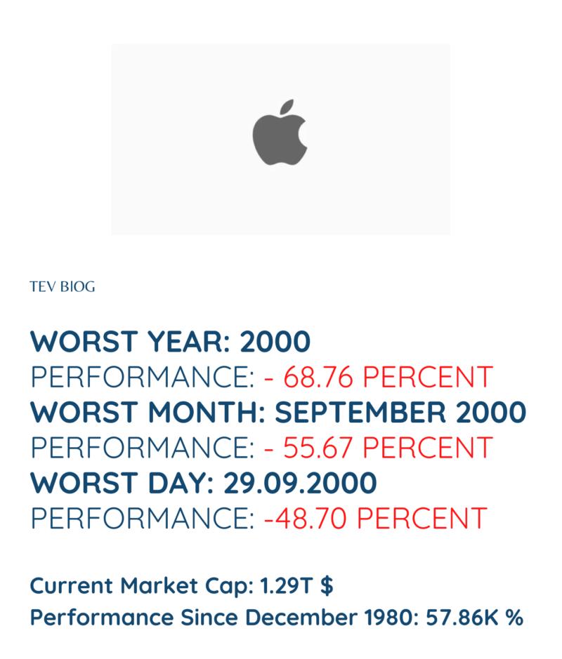 Performance Apple Stock crashed badly