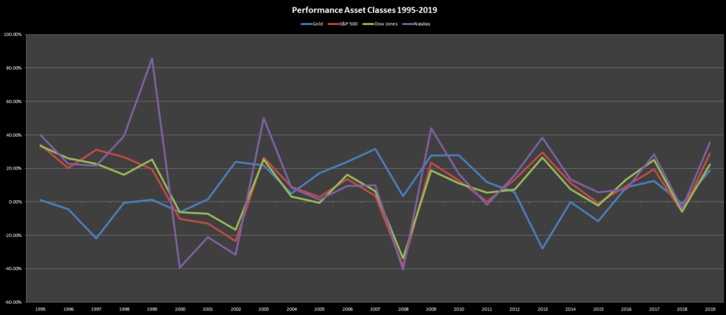 Investing During Recession: Performance Asset Classes 1995-2019