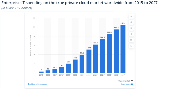 Private Cloud Market Growth Forecast