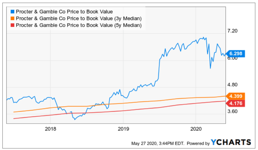 Procter & Gamble Fundamental Stock Analysis: Price/Book Value Ratio
