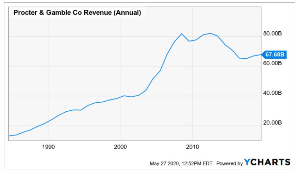 Procter & Gamble Revenue Growth Long Term