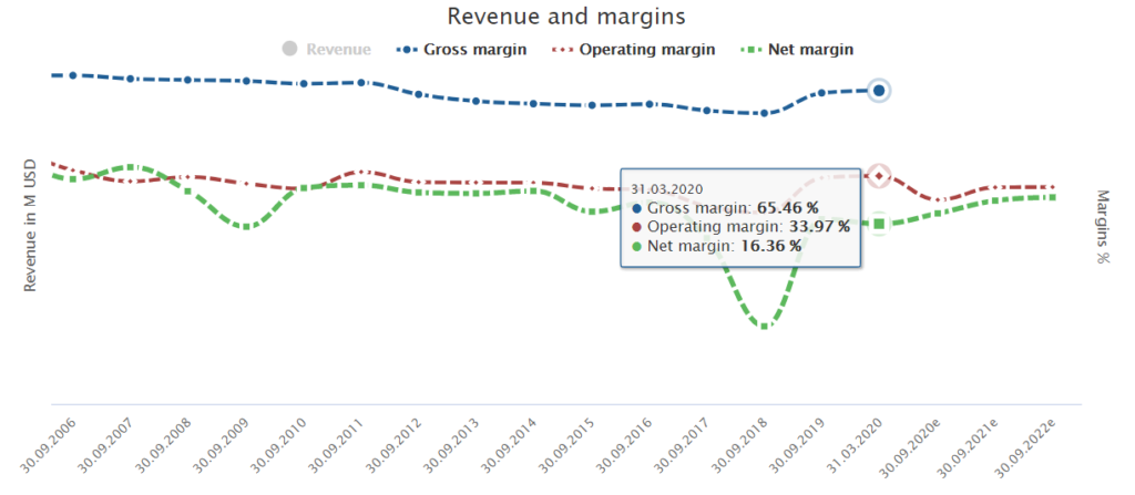 Fundamental Qualcomm stock analysis