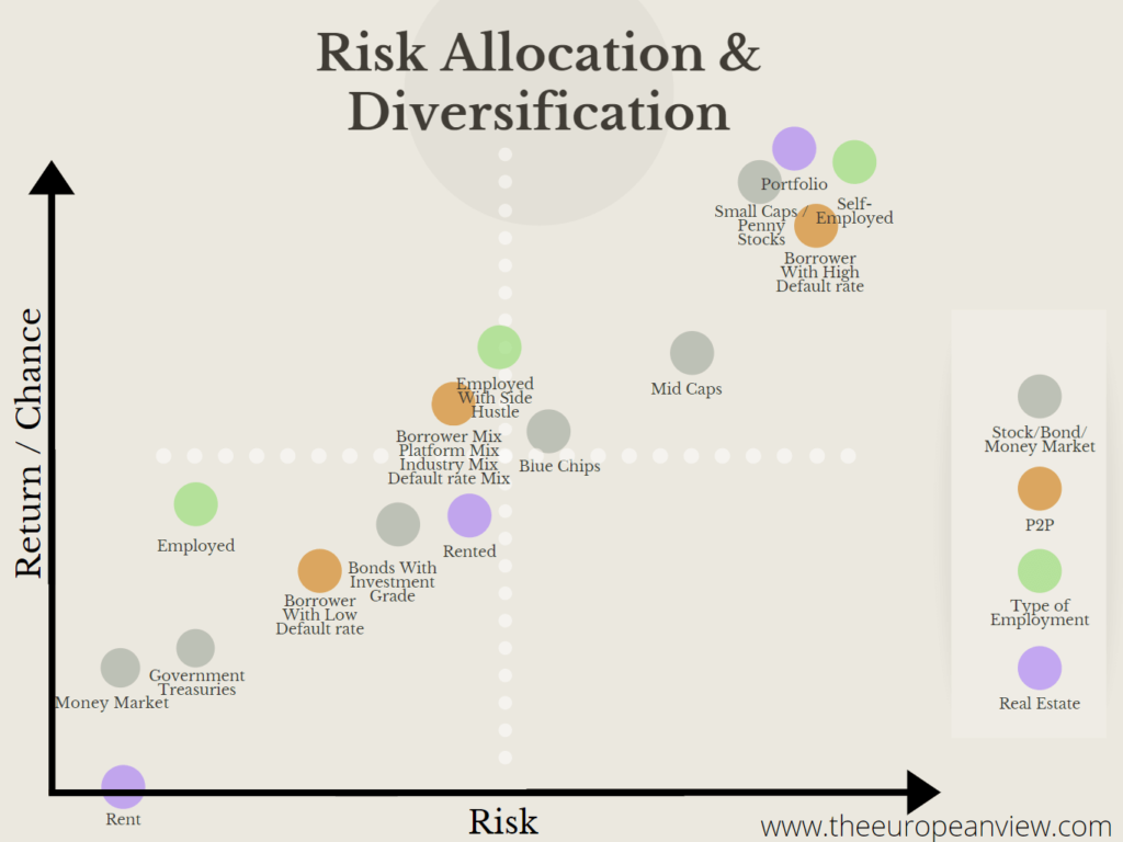 Risk Allocation & Diversification Image