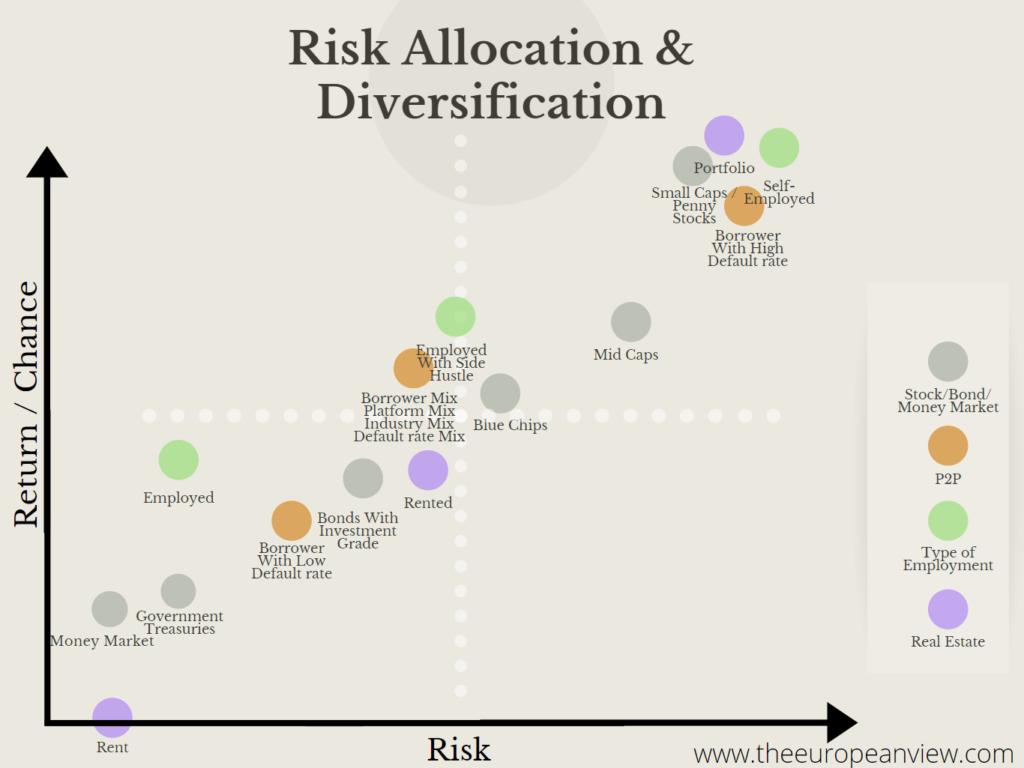 Multiple Passive Income Streams Risk Allocation & Diversification Image