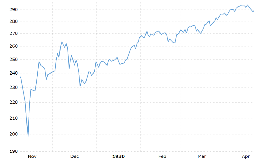 Upcoming Stock Market Crash Phase 2: The recovery