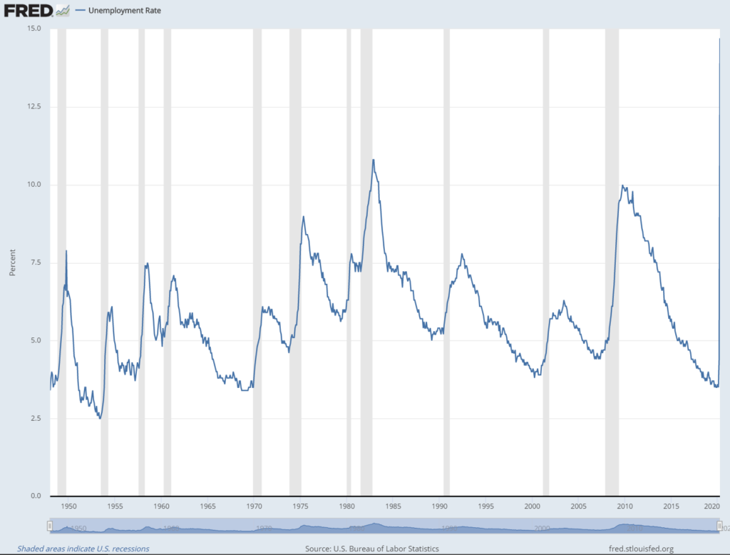 US Unemployment rate image