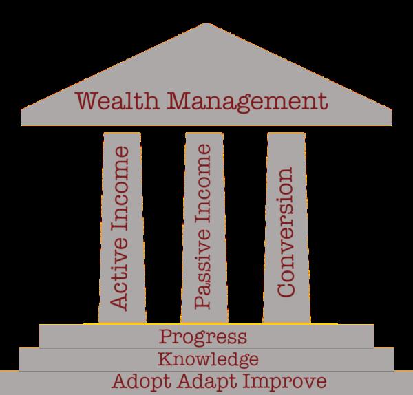 Pillars of wealth management