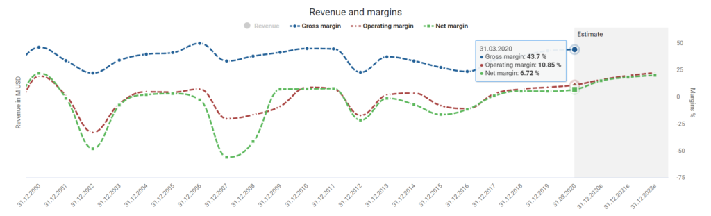 AMD stock buy or sell AMD's margin powered by DividendStocks.Cash