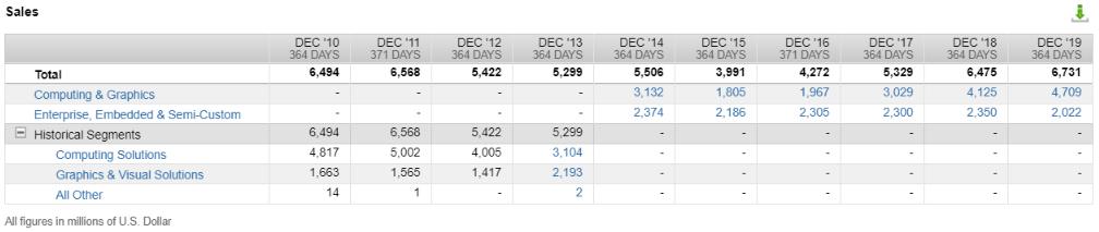 AMD's revenue by segments