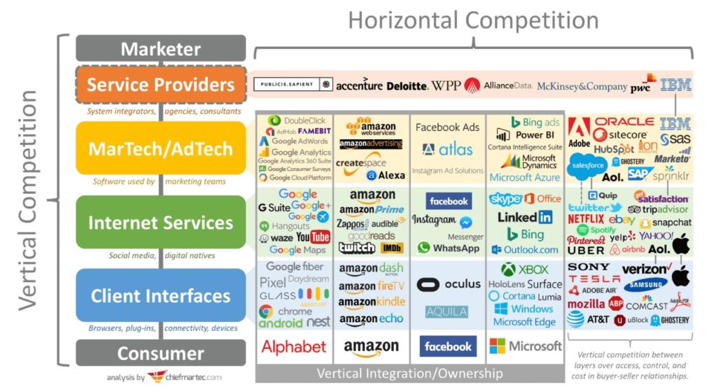 Amazon Vertical Integration