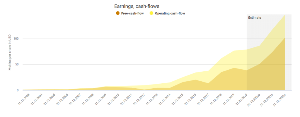 Amazon's cash-flows powered by DividendStocks.Cash